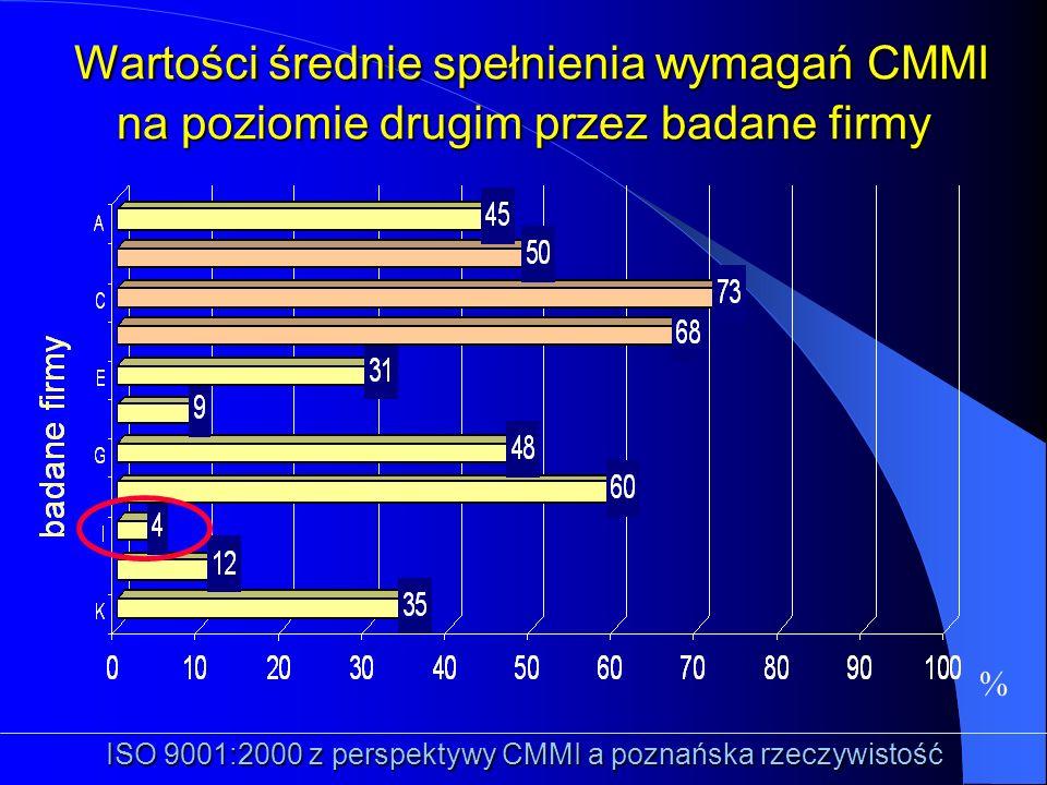 % ISO 9001:2000 z perspektywy CMMI a poznańska rzeczywistość Wartości średnie spełnienia wymagań CMMI na poziomie drugim przez badane firmy Wartości ś