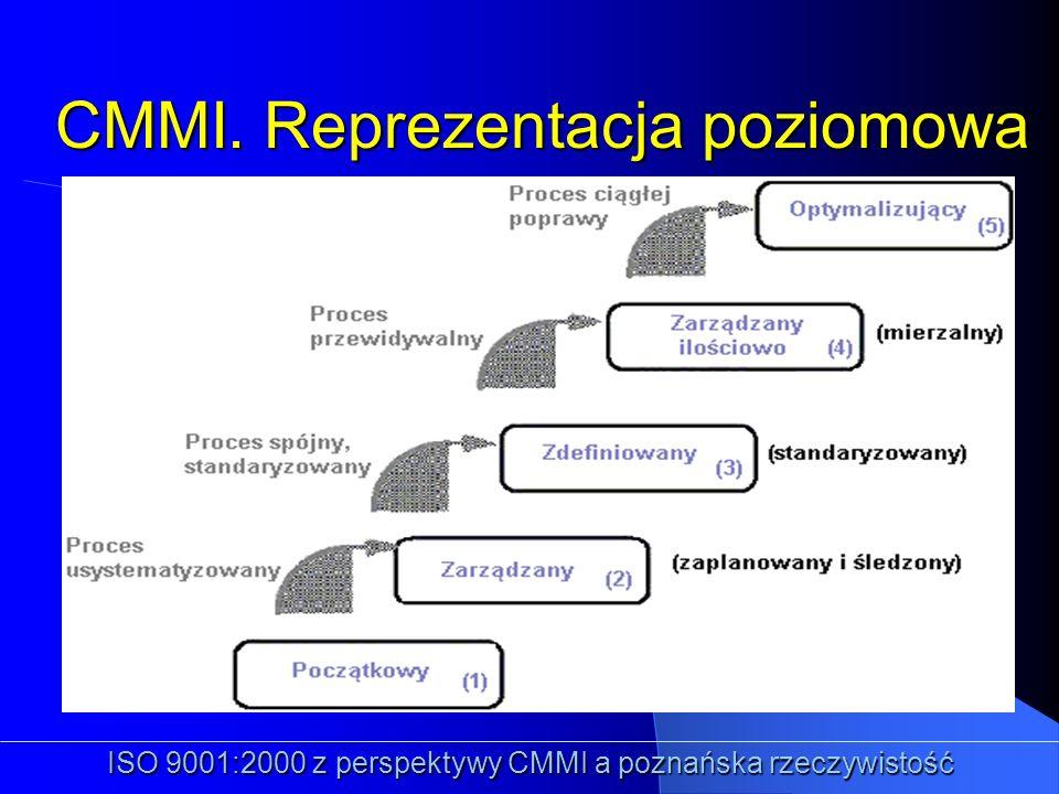 CMMI. Reprezentacja poziomowa Poziomy: ISO 9001:2000 z perspektywy CMMI a poznańska rzeczywistość 1. Początkowy 2. Zarządzany 3. Zdefiniowany 4. Zarzą