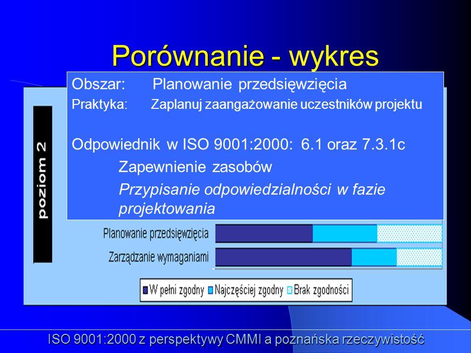 Porównanie - Porównanie - wykres ISO 9001:2000 z perspektywy CMMI a poznańska rzeczywistość Obszar: Planowanie przedsięwzięcia Praktyka: Zaplanuj zaan