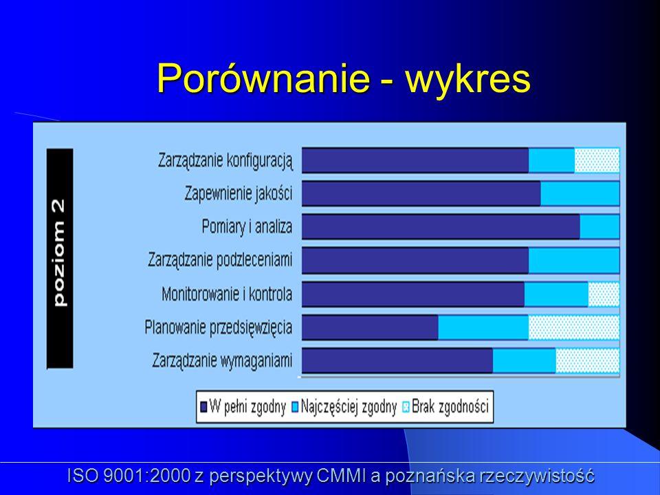 Porównanie - Porównanie - wykres ISO 9001:2000 z perspektywy CMMI a poznańska rzeczywistość
