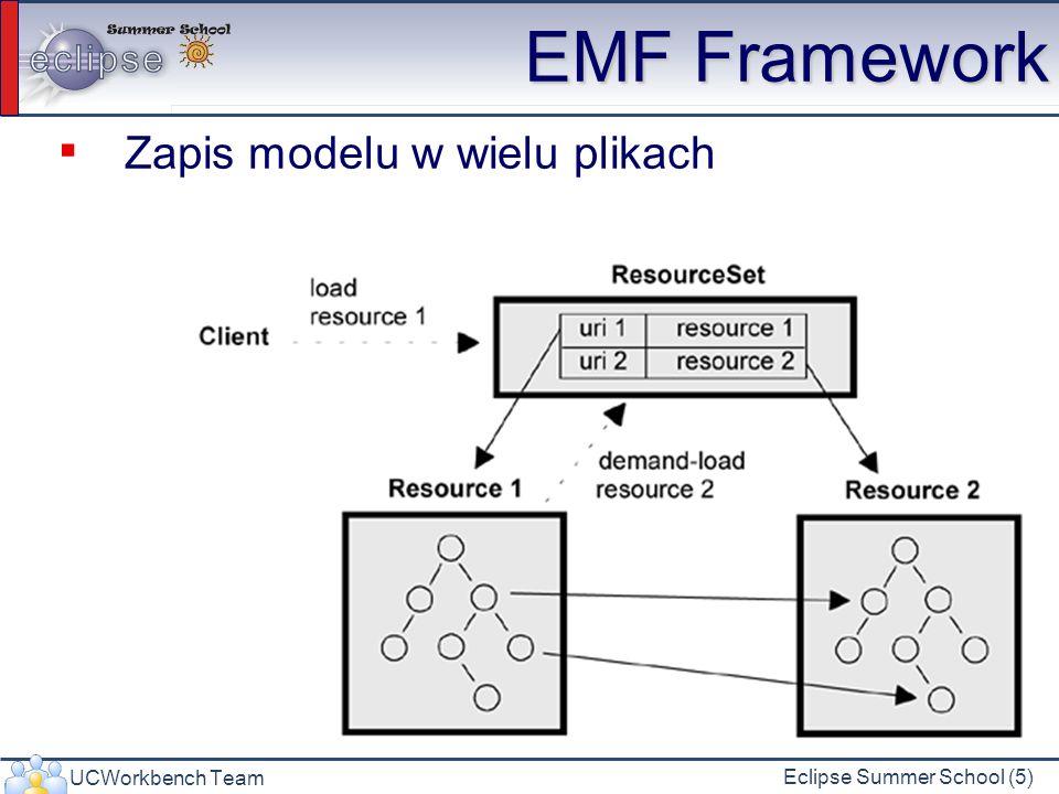 UCWorkbench Team Eclipse Summer School (6) Zapis i odczyt XMI Zarejestruj fabrykę dla danego typu pliku Jeśli programujesz wtyczki nie musisz Stwórz/pozyskaj ResourceSet Stwórz/pozyskaj Resource Wykonaj metodę getContents().add(…) Wykonaj metodę save() 2