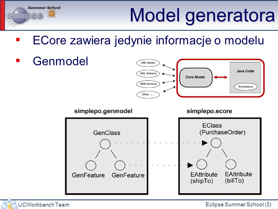 UCWorkbench Team Eclipse Summer School (4) Genmodel i Ecore ECore Genmodel
