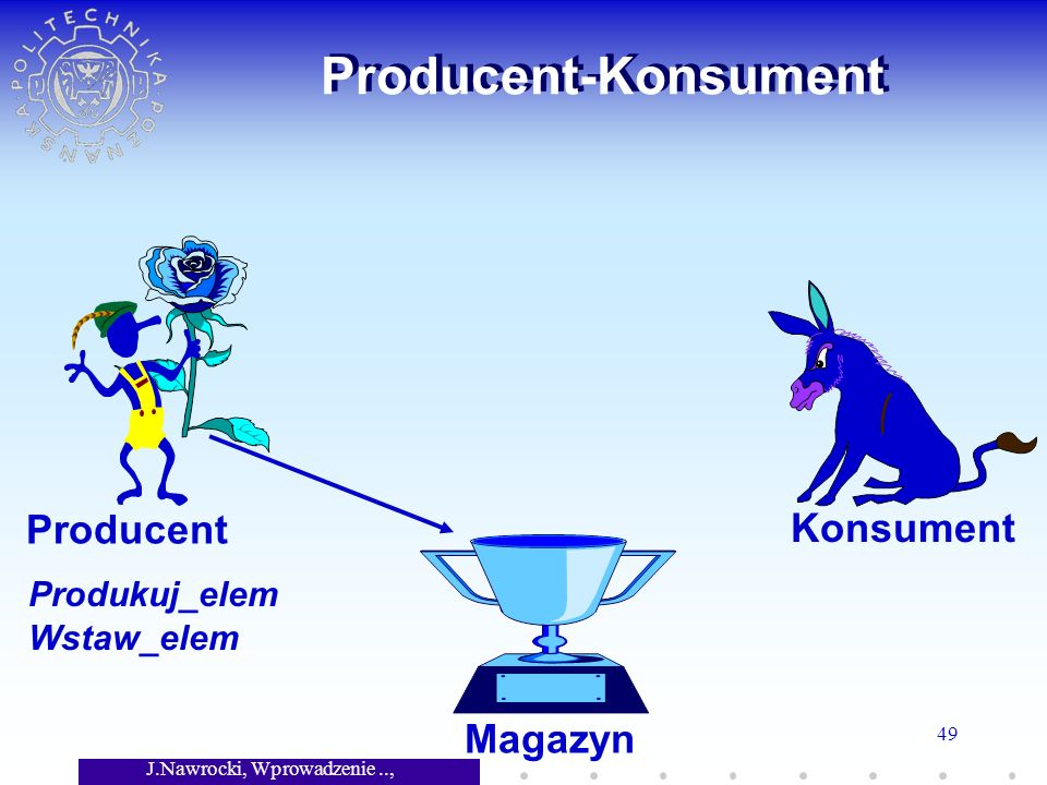 J.Nawrocki, Wprowadzenie.., Wykład 7 49 Producent-Konsument Magazyn Producent Konsument Produkuj_elem Wstaw_elem