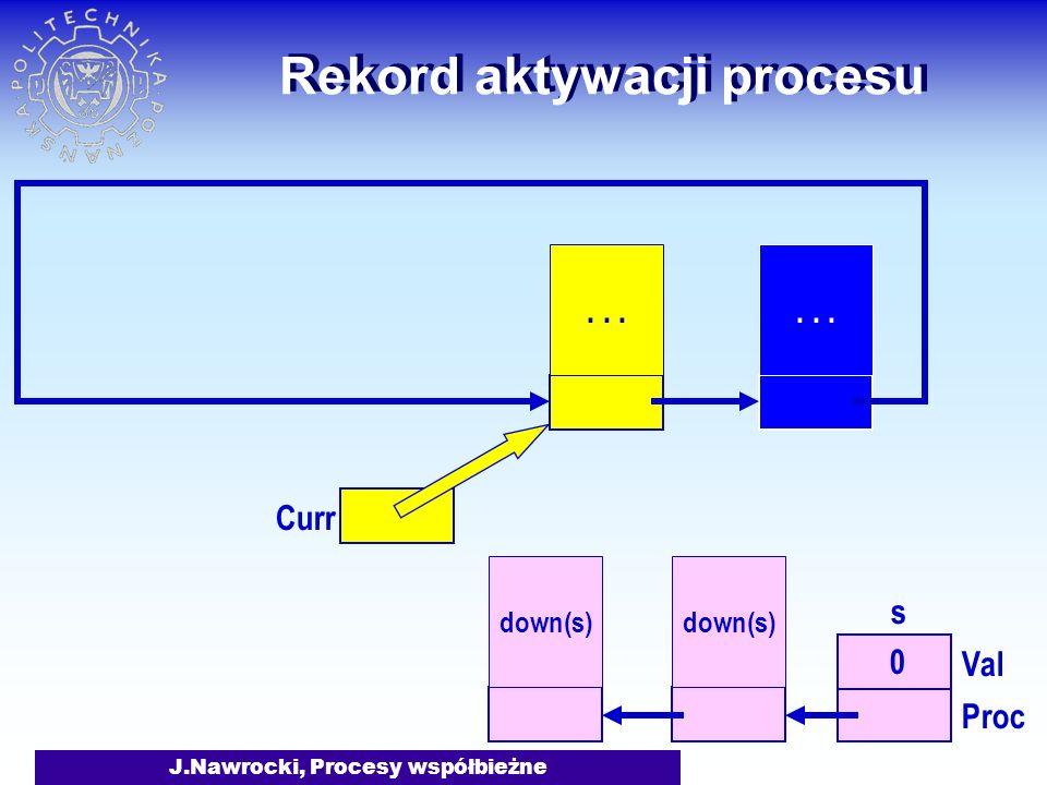J.Nawrocki, Procesy współbieżne Rekord aktywacji procesu down(s)... Curr s 0 Val Proc