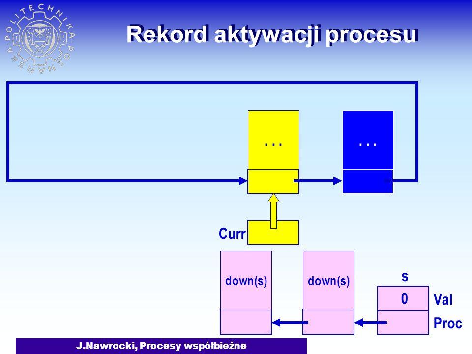 J.Nawrocki, Procesy współbieżne Rekord aktywacji procesu down(s)... s 0 Val Proc Curr