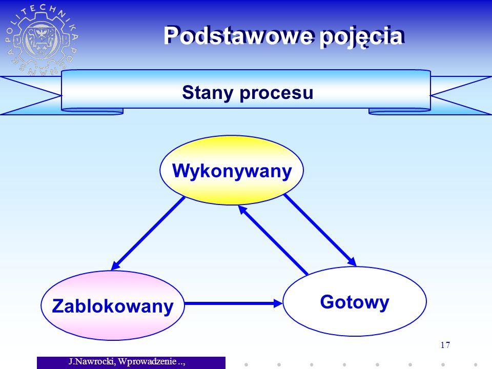 J.Nawrocki, Wprowadzenie.., Wykład 7 17 Stany procesu Podstawowe pojęcia Wykonywany Gotowy Zablokowany