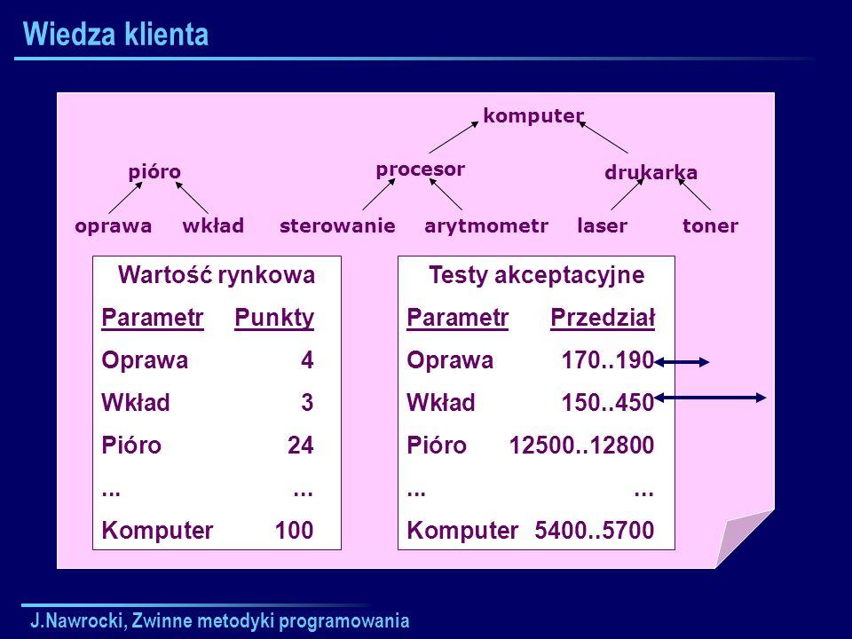 J.Nawrocki, Zwinne metodyki programowania Wiedza klienta tonersterowaniearytmometroprawawkład komputer procesor drukarka laser pióro Wartość rynkowa P
