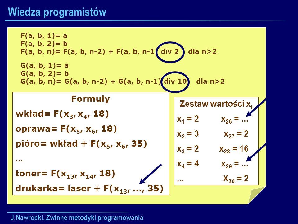J.Nawrocki, Zwinne metodyki programowania Wiedza programistów F(a, b, 1)= a F(a, b, 2)= b F(a, b, n)= F(a, b, n-2) + F(a, b, n-1) div 2 dla n>2 G(a, b