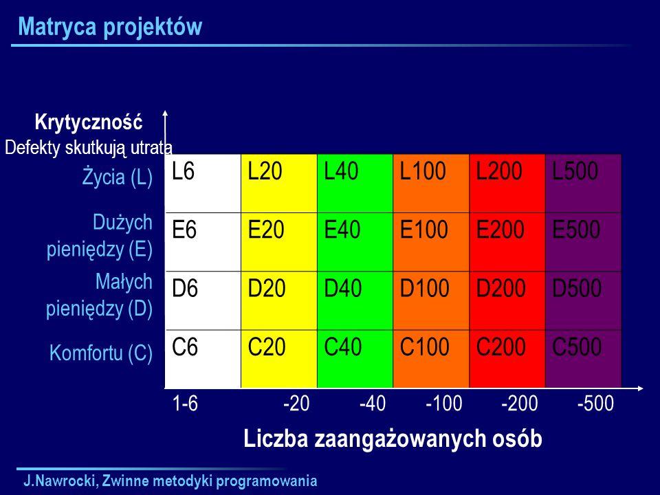 J.Nawrocki, Zwinne metodyki programowania Matryca projektów L6L20L40L100L200L500 E6E20E40E100E200E500 D6D20D40D100D200D500 C6C20C40C100C200C500 1-6-20