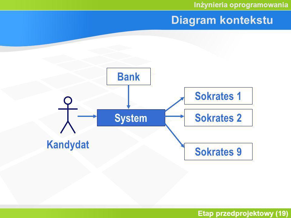 Etap przedprojektowy (19) Inżynieria oprogramowania Diagram kontekstu System Kandydat Bank Sokrates 1 Sokrates 2 Sokrates 9