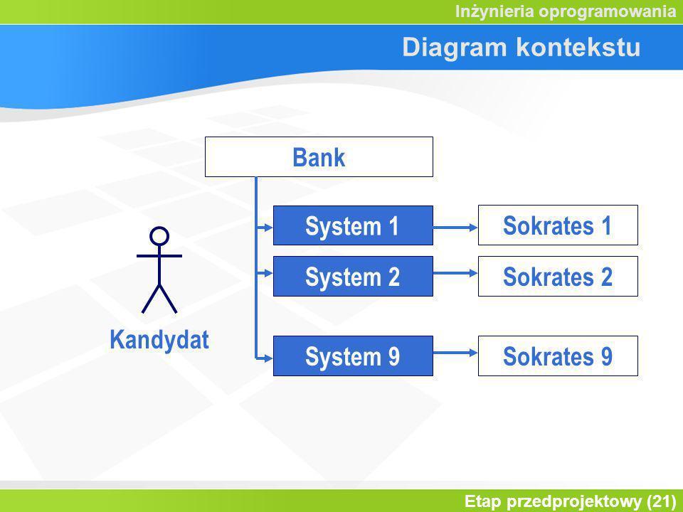 Etap przedprojektowy (21) Inżynieria oprogramowania Diagram kontekstu System 1 Kandydat Bank Sokrates 1 Sokrates 2 Sokrates 9 System 2 System 9