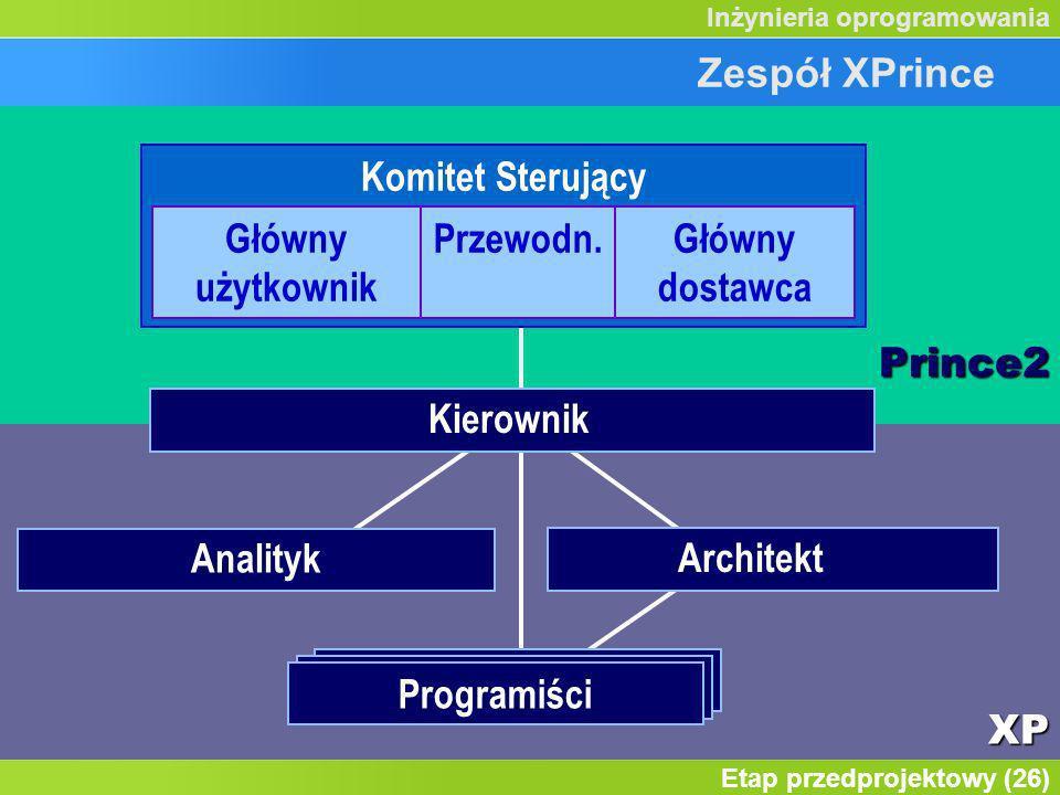 Etap przedprojektowy (26) Inżynieria oprogramowaniaXP Prince2 Zespół XPrince Kierownik Zespołu Programiści Analityk Architekt Komitet Sterujący Główny