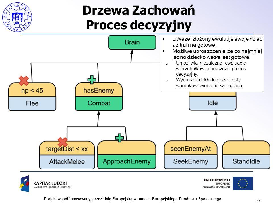 27 Projekt współfinansowany przez Unię Europejską w ramach Europejskiego Funduszu Społecznego Drzewa Zachowań Proces decyzyjny Węzeł złożony ewaluuje