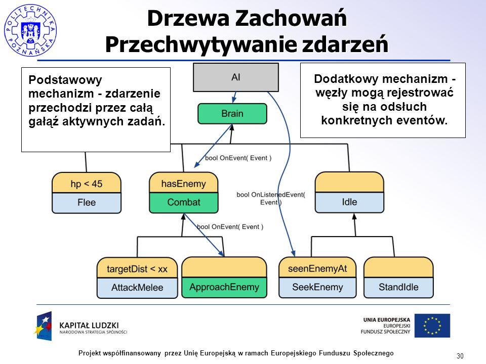 30 Projekt współfinansowany przez Unię Europejską w ramach Europejskiego Funduszu Społecznego Drzewa Zachowań Przechwytywanie zdarzeń Podstawowy mecha