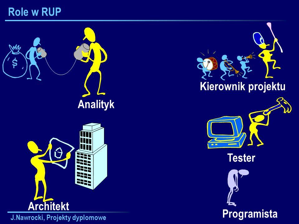 J.Nawrocki, Projekty dyplomowe Role w RUP Kierownik projektu Tester Programista Analityk Architekt