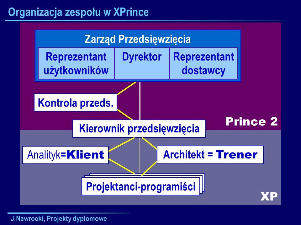 J.Nawrocki, Projekty dyplomowe XP Prince 2 Kierownik Zespołu Organizacja zespołu w XPrince Zarząd Przedsięwzięcia Reprezentant użytkowników DyrektorRe