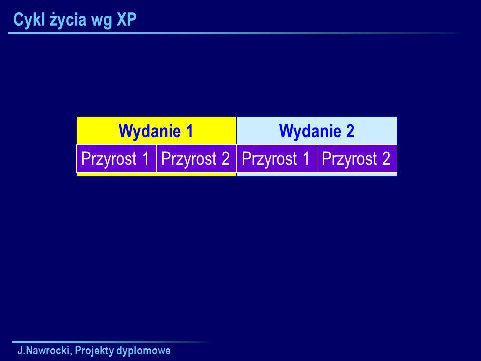 J.Nawrocki, Projekty dyplomowe Wydanie 2Wydanie 1 Cykl życia wg XP Przyrost 1Przyrost 2Przyrost 1Przyrost 2