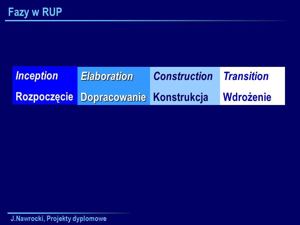 J.Nawrocki, Projekty dyplomowe Fazy w RUP Inception Rozpoczęcie ElaborationDopracowanie Construction Konstrukcja Transition Wdrożenie