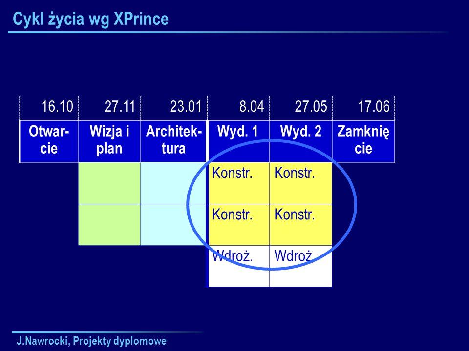 J.Nawrocki, Projekty dyplomowe Cykl życia wg XPrince 16.1027.1123.018.0427.0517.06 Otwar- cie Wizja i plan Architek- tura Wyd. 1Wyd. 2Zamknię cie Kons