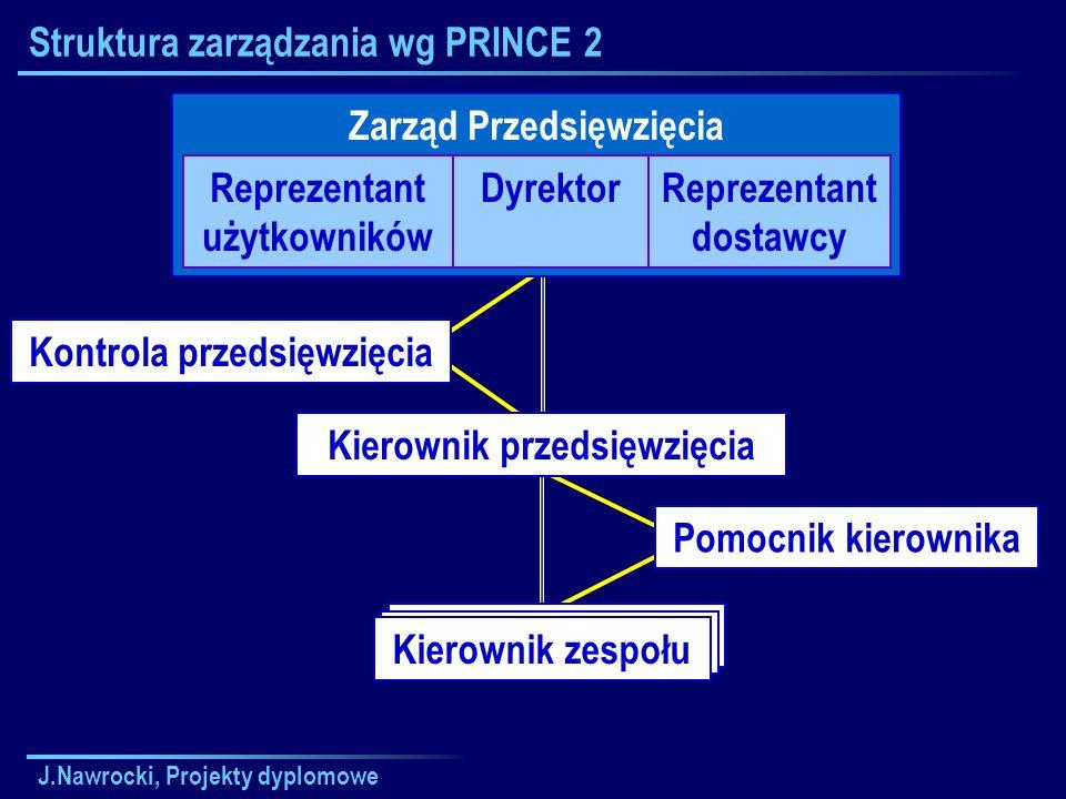 J.Nawrocki, Projekty dyplomowe Kierownik Zespołu Struktura zarządzania wg PRINCE 2 Zarząd Przedsięwzięcia Reprezentant użytkowników DyrektorReprezenta
