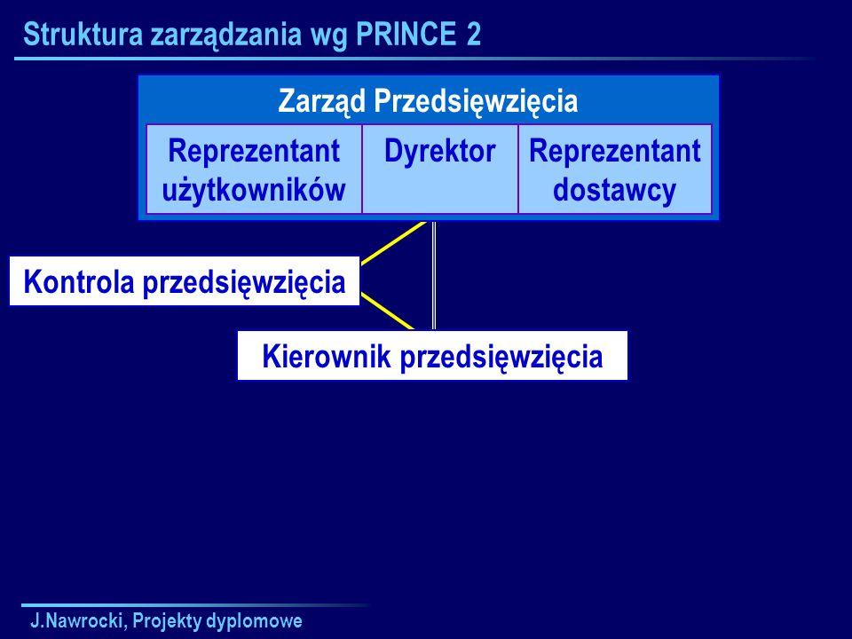 J.Nawrocki, Projekty dyplomowe Struktura zarządzania wg PRINCE 2 Zarząd Przedsięwzięcia Reprezentant użytkowników DyrektorReprezentant dostawcy Kierow