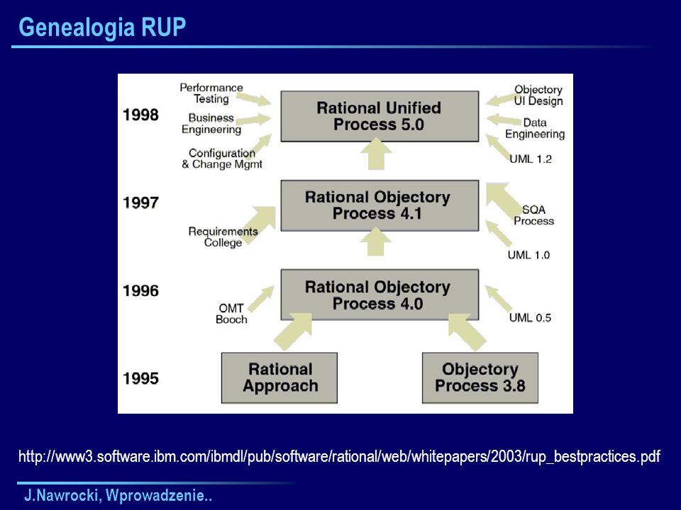 J.Nawrocki, Wprowadzenie.. Genealogia RUP http://www3.software.ibm.com/ibmdl/pub/software/rational/web/whitepapers/2003/rup_bestpractices.pdf