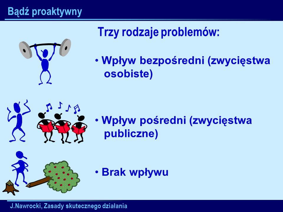 J.Nawrocki, Zasady skutecznego działania Bądź proaktywny Trzy rodzaje problemów: Brak wpływu Wpływ bezpośredni (zwycięstwa osobiste) Wpływ pośredni (z