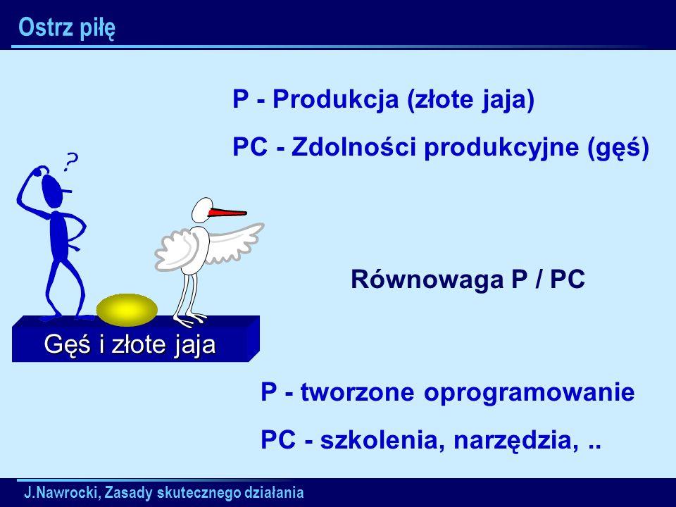 J.Nawrocki, Zasady skutecznego działania Gęś i złote jaja Ostrz piłę P - Produkcja (złote jaja) PC - Zdolności produkcyjne (gęś) Równowaga P / PC P -