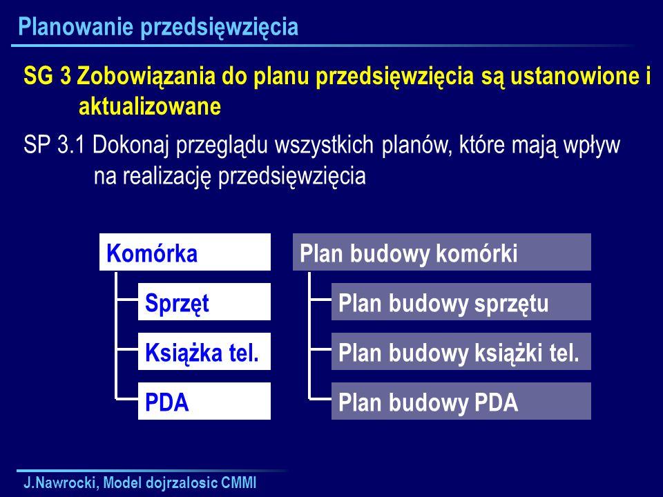 J.Nawrocki, Model dojrzalosic CMMI Planowanie przedsięwzięcia SG 3 Zobowiązania do planu przedsięwzięcia są ustanowione i aktualizowane SP 3.1 Dokonaj
