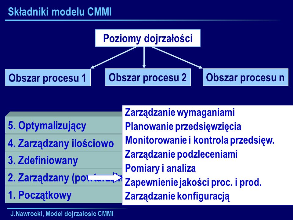 J.Nawrocki, Model dojrzalosic CMMI Składniki modelu CMMI Poziomy dojrzałości Praktyki generyczne Obszar procesu 2Obszar procesu n Obszar procesu 1 Cele generyczne Cele specyficzne Praktyki specyficzne Zobowiązanie do działania Zdolność do działania Kierowanie implementacją Weryfikacja implementacji Wspólne cechy