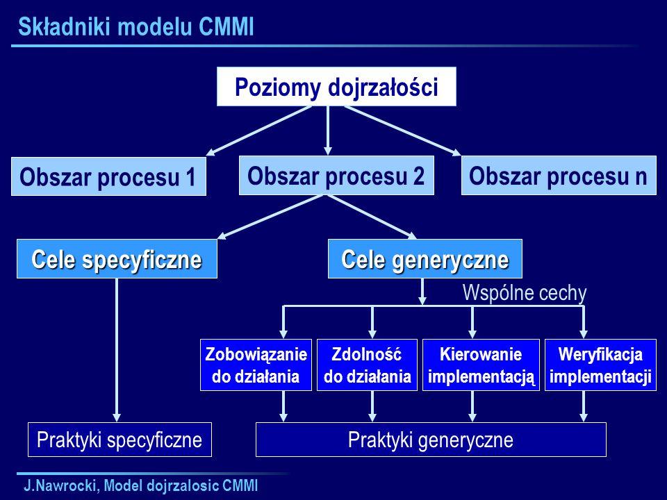 J.Nawrocki, Model dojrzalosic CMMI Składniki wymagane i oczekiwane Poziomy dojrzałości Praktyki generyczne Obszar procesu Cele generyczne Cele specyficzne Praktyki specyficzne Wymagane Oczekiwane