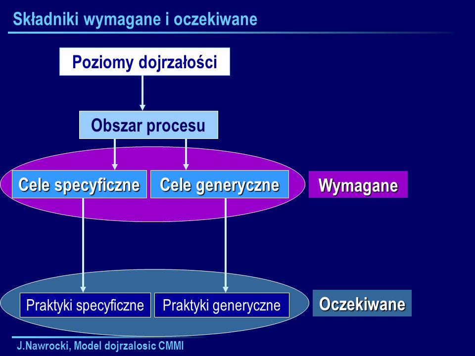 J.Nawrocki, Model dojrzalosic CMMI CMMI: Obszary procesu na poziomie 2 1.