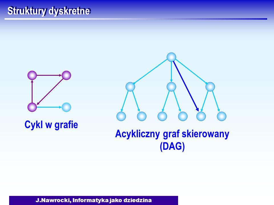J.Nawrocki, Informatyka jako dziedzina Struktury dyskretne Acykliczny graf skierowany (DAG) Cykl w grafie
