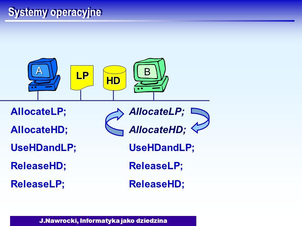 J.Nawrocki, Informatyka jako dziedzina Systemy operacyjne AllocateLP; AllocateHD; UseHDandLP; ReleaseHD; ReleaseLP; AllocateLP; AllocateHD; UseHDandLP