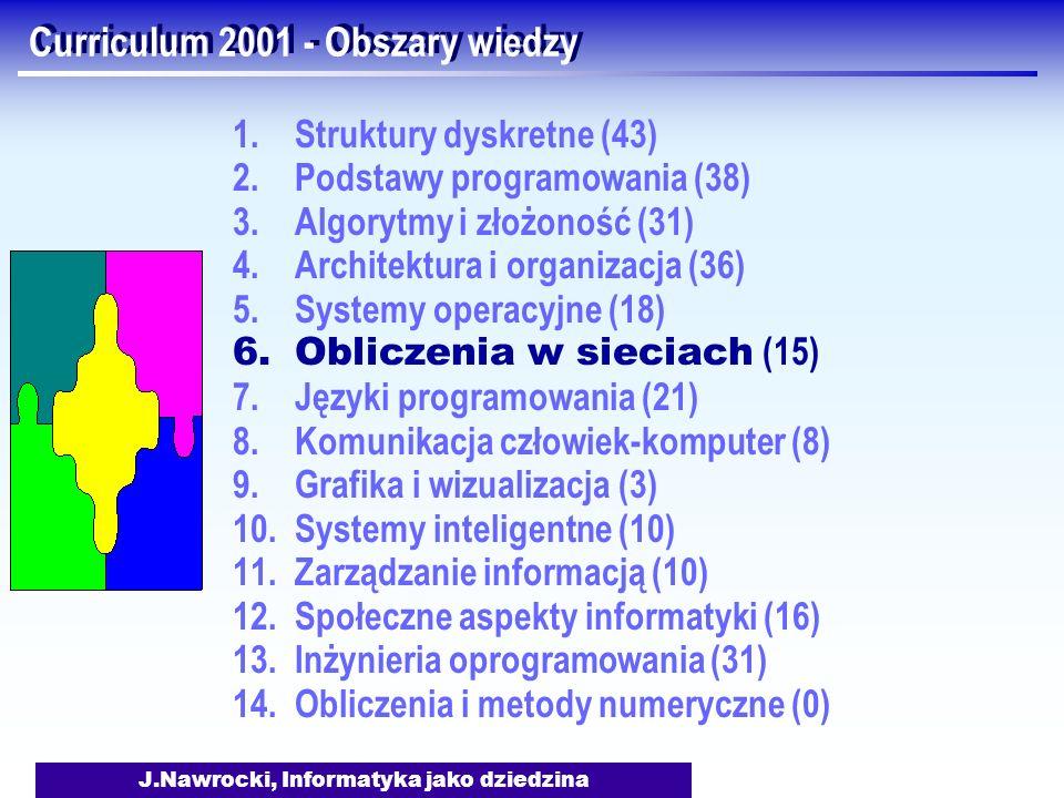 J.Nawrocki, Informatyka jako dziedzina Curriculum 2001 - Obszary wiedzy 1.Struktury dyskretne (43) 2.Podstawy programowania (38) 3.Algorytmy i złożono
