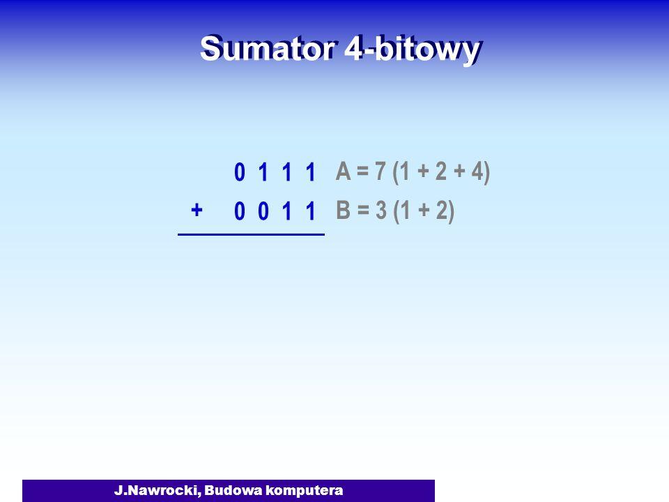 J.Nawrocki, Budowa komputera Sumator 4-bitowy A = 7 (1 + 2 + 4) 0 1 1 1 B = 3 (1 + 2) 0 0 1 1 +