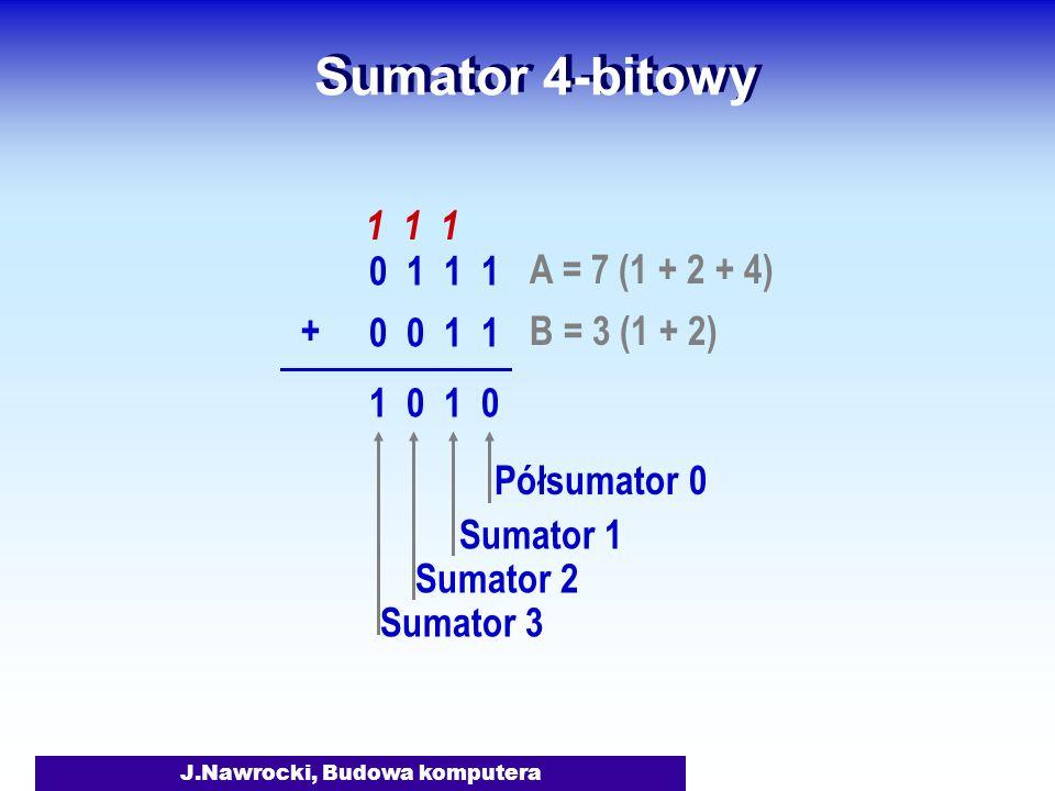 J.Nawrocki, Budowa komputera Sumator 4-bitowy A = 7 (1 + 2 + 4) 0 1 1 1 B = 3 (1 + 2) 0 0 1 1 + 1 1 1 1 0 Półsumator 0 Sumator 1 Sumator 2 Sumator 3