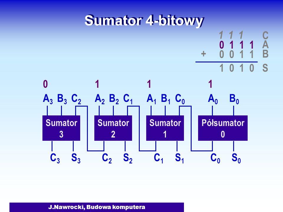 J.Nawrocki, Budowa komputera Sumator 4-bitowy Półsumator 0 Sumator 1 A0A0 B0B0 S0S0 C0C0 A1A1 B1B1 S1S1 C1C1 C0C0 Sumator 2 A2A2 B2B2 S2S2 C2C2 C1C1 Sumator 3 A3A3 B3B3 S3S3 C3C3 C2C2 A 0 1 1 1 B 0 0 1 1 + 1 1 1 1 0 C S 1110