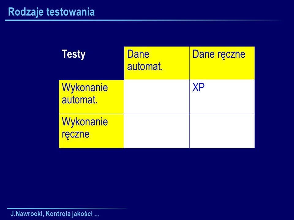 J.Nawrocki, Kontrola jakości... Rodzaje testowania Testy Dane automat.