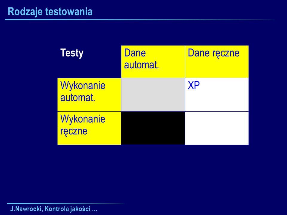 J.Nawrocki, Kontrola jakości... Rodzaje testowania Testy Dane automat. Dane ręczne Wykonanie automat. XP Wykonanie ręczne