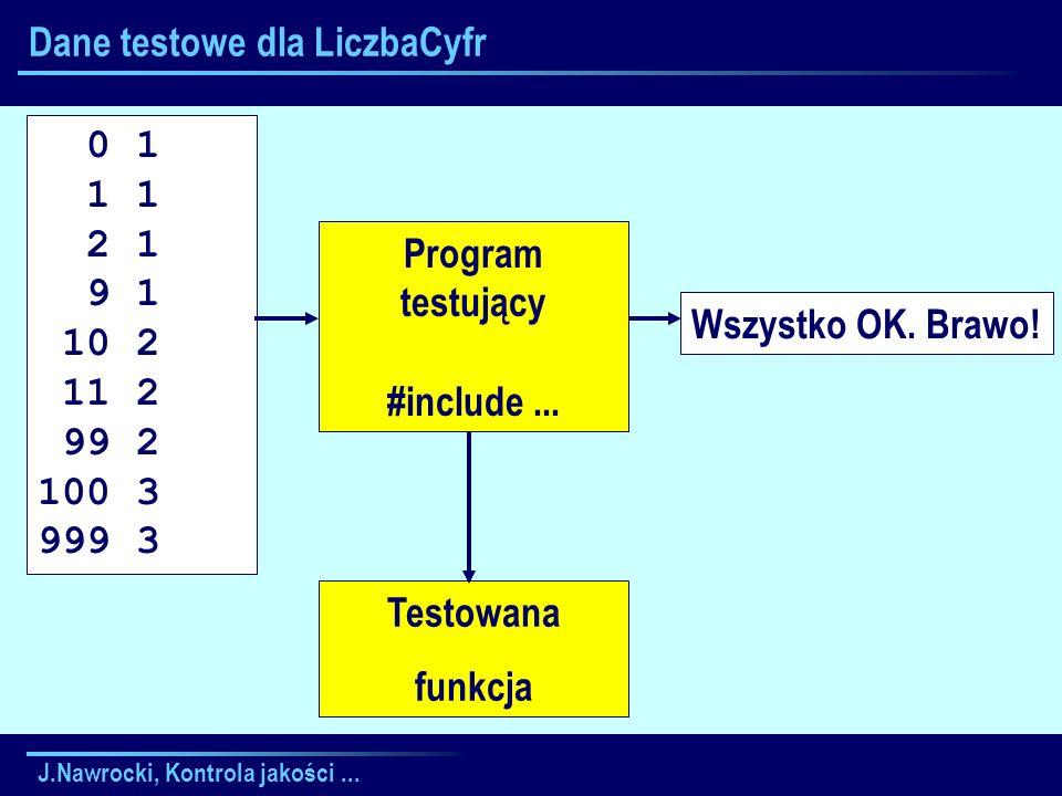 J.Nawrocki, Kontrola jakości... Wszystko OK. Brawo! Dane testowe dla LiczbaCyfr Testowana funkcja Program testujący #include... 0 1 1 1 2 1 9 1 10 2 1