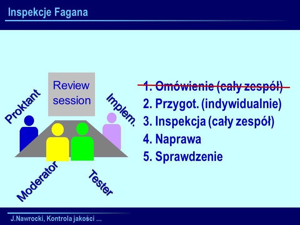 J.Nawrocki, Kontrola jakości... Inspekcje Fagana 1. Omówienie (cały zespół) 2. Przygot. (indywidualnie) 3. Inspekcja (cały zespół) 4. Naprawa 5. Spraw