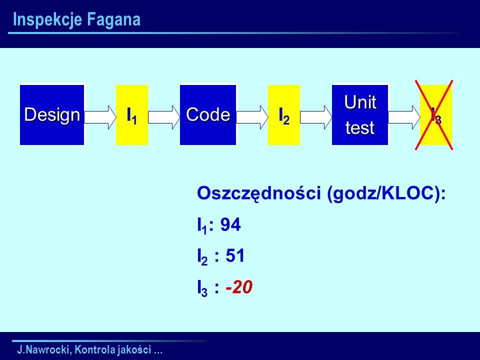 J.Nawrocki, Kontrola jakości... Inspekcje FaganaDesignDesignCodeCodeUnittestUnittest I1I1 I2I2 I3I3 Oszczędności (godz/KLOC): I 1 : 94 I 2 : 51 I 3 :