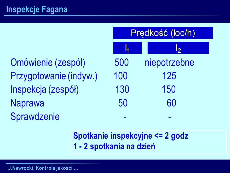 J.Nawrocki, Kontrola jakości... Inspekcje Fagana Omówienie (zespół) 500 niepotrzebne Przygotowanie (indyw.) 100 125 Inspekcja (zespół) 130 150 Naprawa
