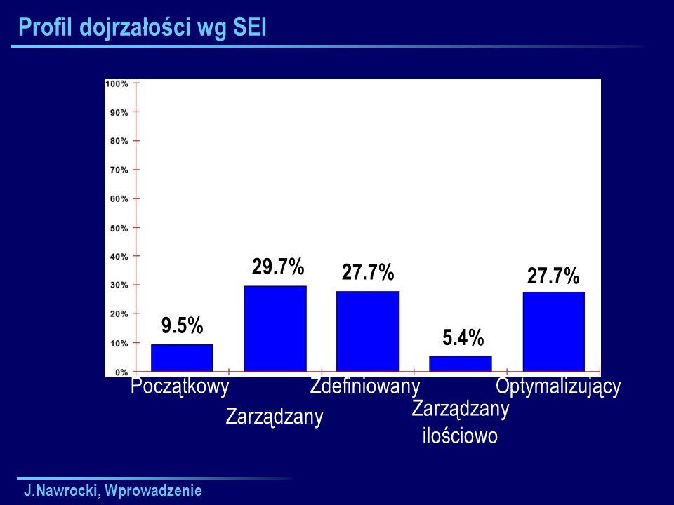 J.Nawrocki, Wprowadzenie Profil dojrzałości wg SEI Początkowy Zarządzany Zdefiniowany Zarządzany ilościowo Optymalizujący 9.5% 29.7% 27.7% 5.4% 27.7%
