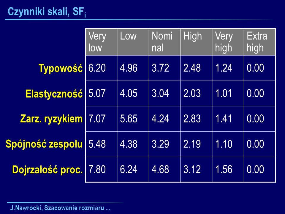 J.Nawrocki, Szacowanie rozmiaru... Czynniki skali, SF i Typowość Elastyczność Zarz. ryzykiem Spójność zespołu Dojrzałość proc. Very low LowNomi nal Hi