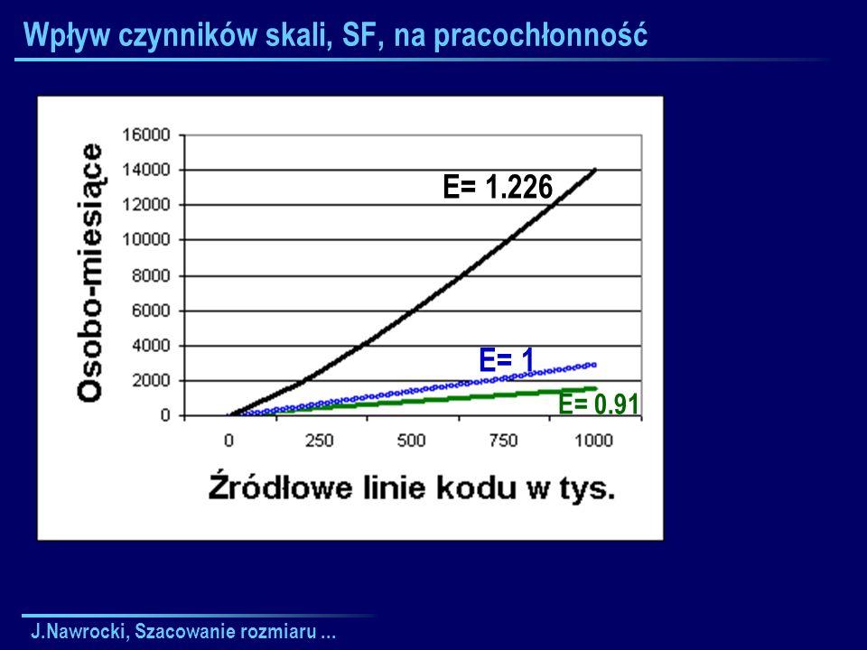 J.Nawrocki, Szacowanie rozmiaru... Wpływ czynników skali, SF, na pracochłonność E= 1.226 E= 1 E= 0.91