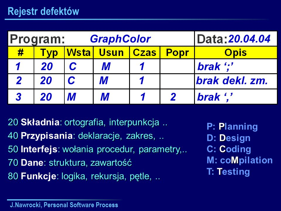 J.Nawrocki, Personal Software Process Rejestr defektów GraphColor20.04.04 120CM1brak ; P P: Planning D D: Design C C: Coding M M: coMpilation T T: Tes