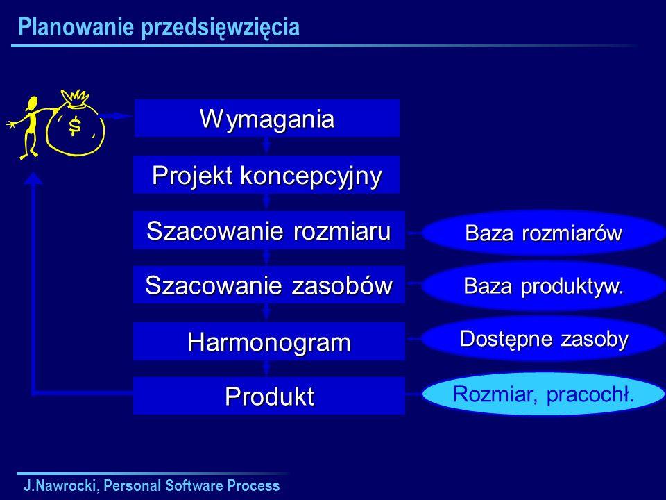 J.Nawrocki, Personal Software Process Planowanie przedsięwzięcia Projekt koncepcyjny Szacowanie rozmiaru Szacowanie zasobów Harmonogram Produkt Wymaga