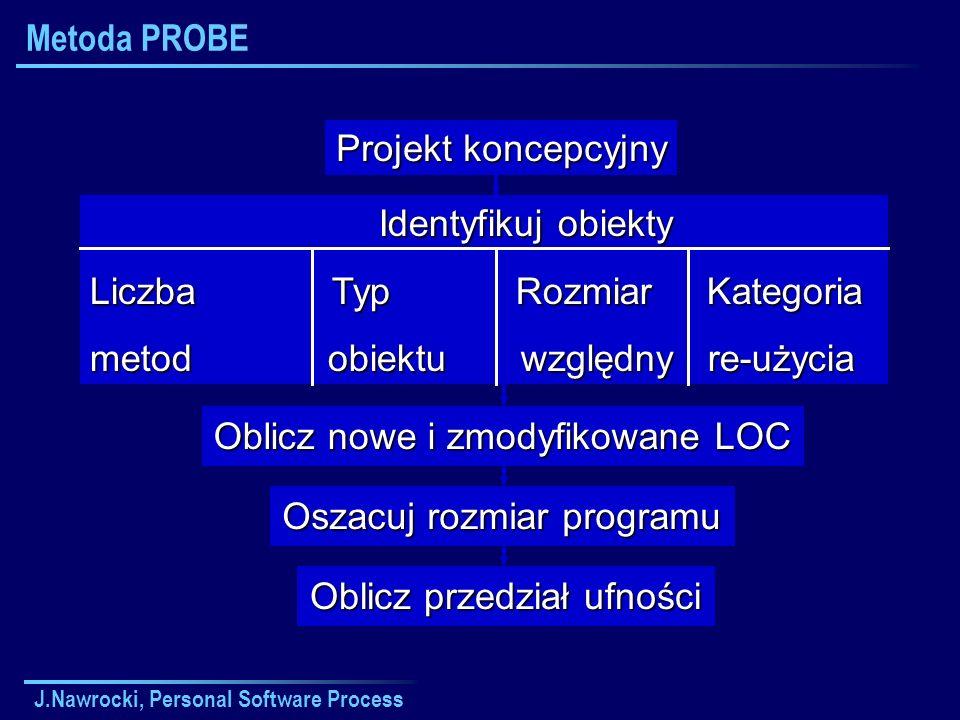 J.Nawrocki, Personal Software Process Metoda PROBE Projekt koncepcyjny Oblicz nowe i zmodyfikowane LOC Oszacuj rozmiar programu Oblicz przedział ufności Identyfikuj obiekty Identyfikuj obiekty Liczba Typ Rozmiar Kategoria metod obiektu względny re-użycia
